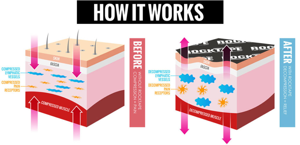 This image has an empty alt attribute; its file name is rocktape-howitworks-1024x496.jpg